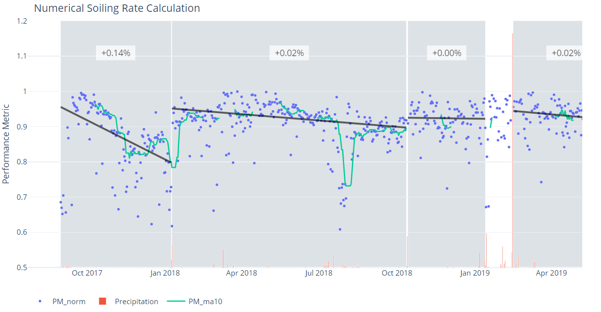 Plot of the dry periods detected in the period and the daily soiling rates calculated for each of them.